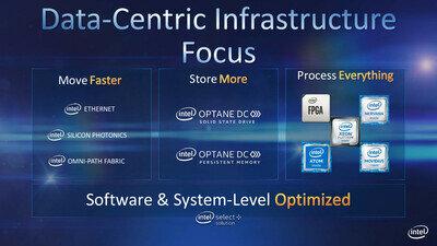 Intel écosystème 2019