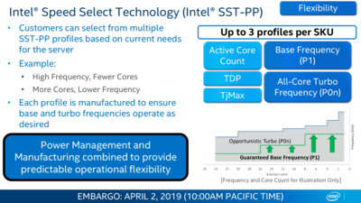 Intel Cascade Lake Speed Select