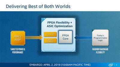 Intel FPGA Agilex