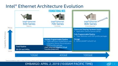 Intel Server 2019