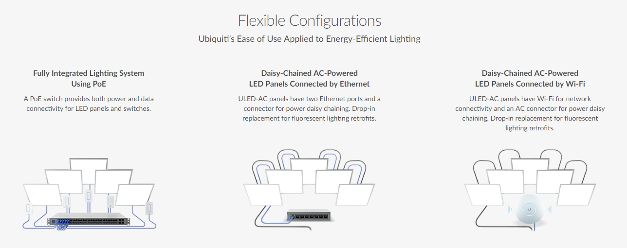 Ubiquiti InuFi LED