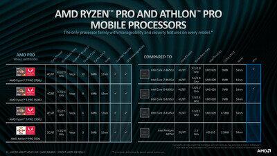 AMD Ryzen Pro Mobile Q2 2019