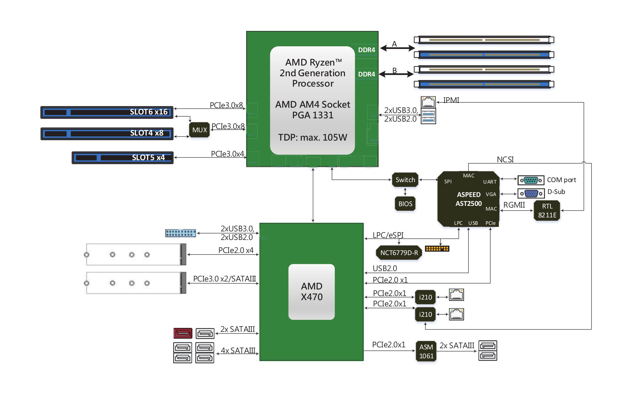 Test | On a testé la carte mère X470D4U avec IPMI/BMC d