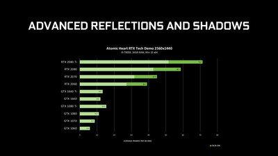 NVIDIA GeForce GTX DirectX Raytracing RTX