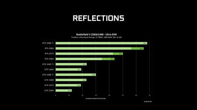 NVIDIA GeForce GTX DirectX Raytracing RTX