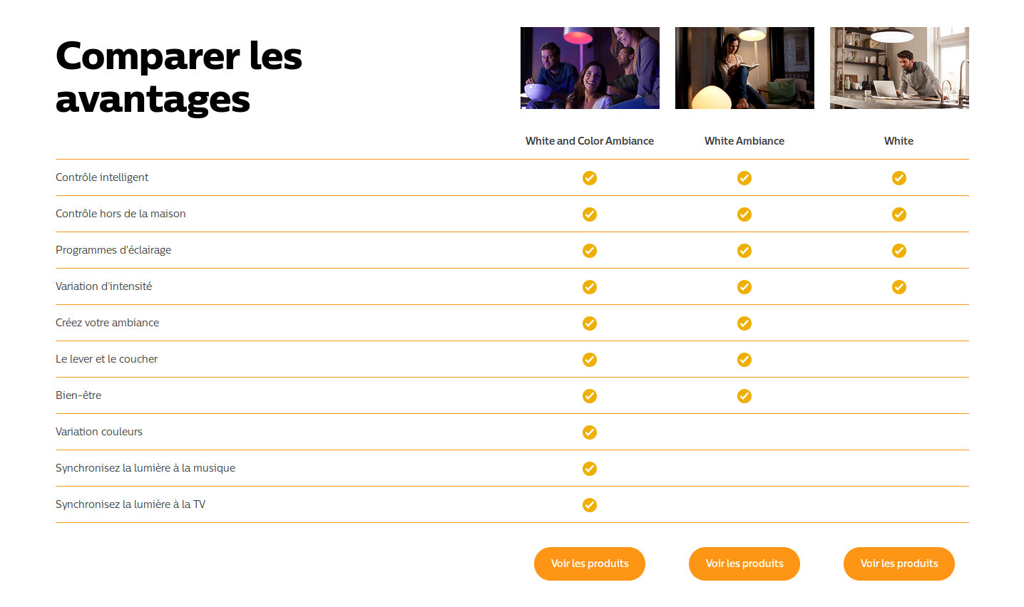 Comparatif Philips Hue