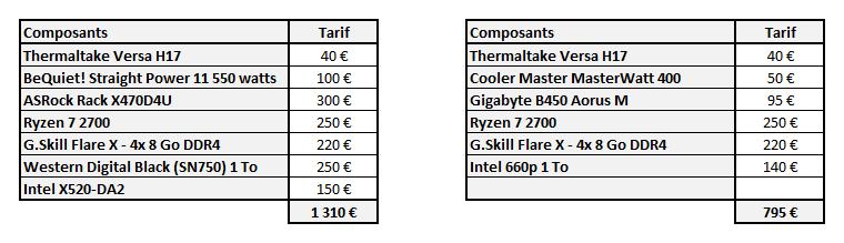 Bidouille | AMD Ryzen, 32 Go de DDR4, BMC, 10 GbE : on monte notre