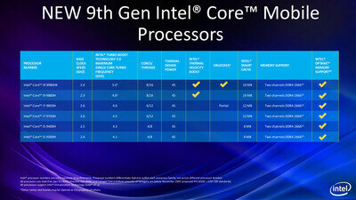 Intel Coffee Lake Refresh