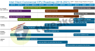 Intel Roadmap 10 nm Tweakers