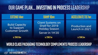 Intel Culture 2021