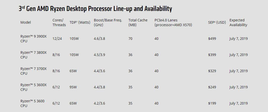 AMD Ryzen 3ème génération 7 nm