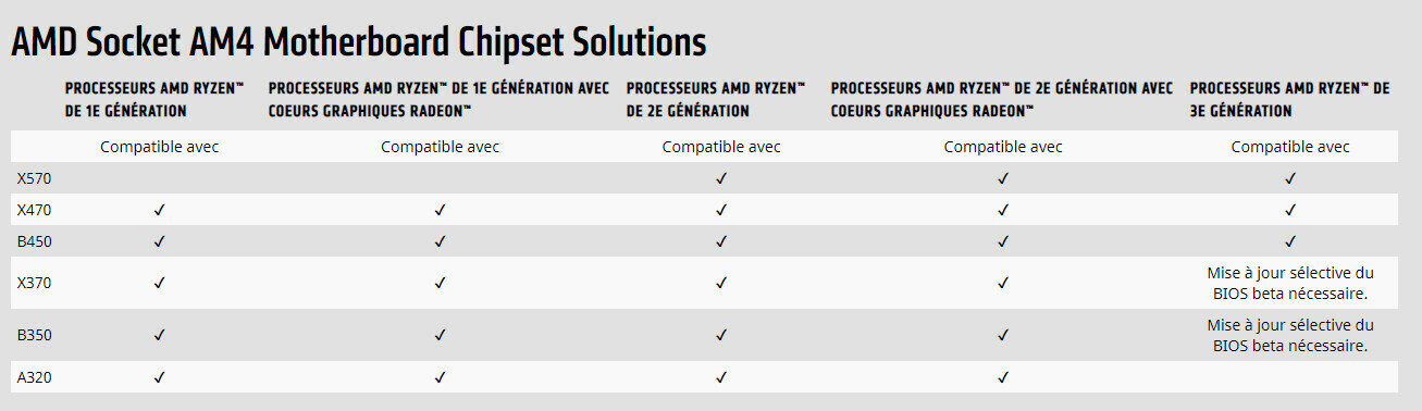 Chipset AMD X570 compatibilité