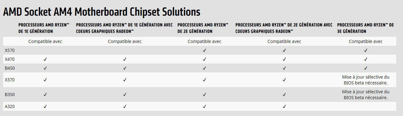 Chipset AMD X570 compatibilité