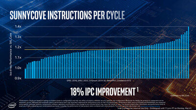 Intel Ice Lake Sunnycove