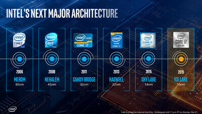 Intel Ice Lake Sunnycove