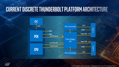 Intel Ice Lake Thunderbolt 3