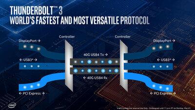 Intel Ice Lake Thunderbolt 3