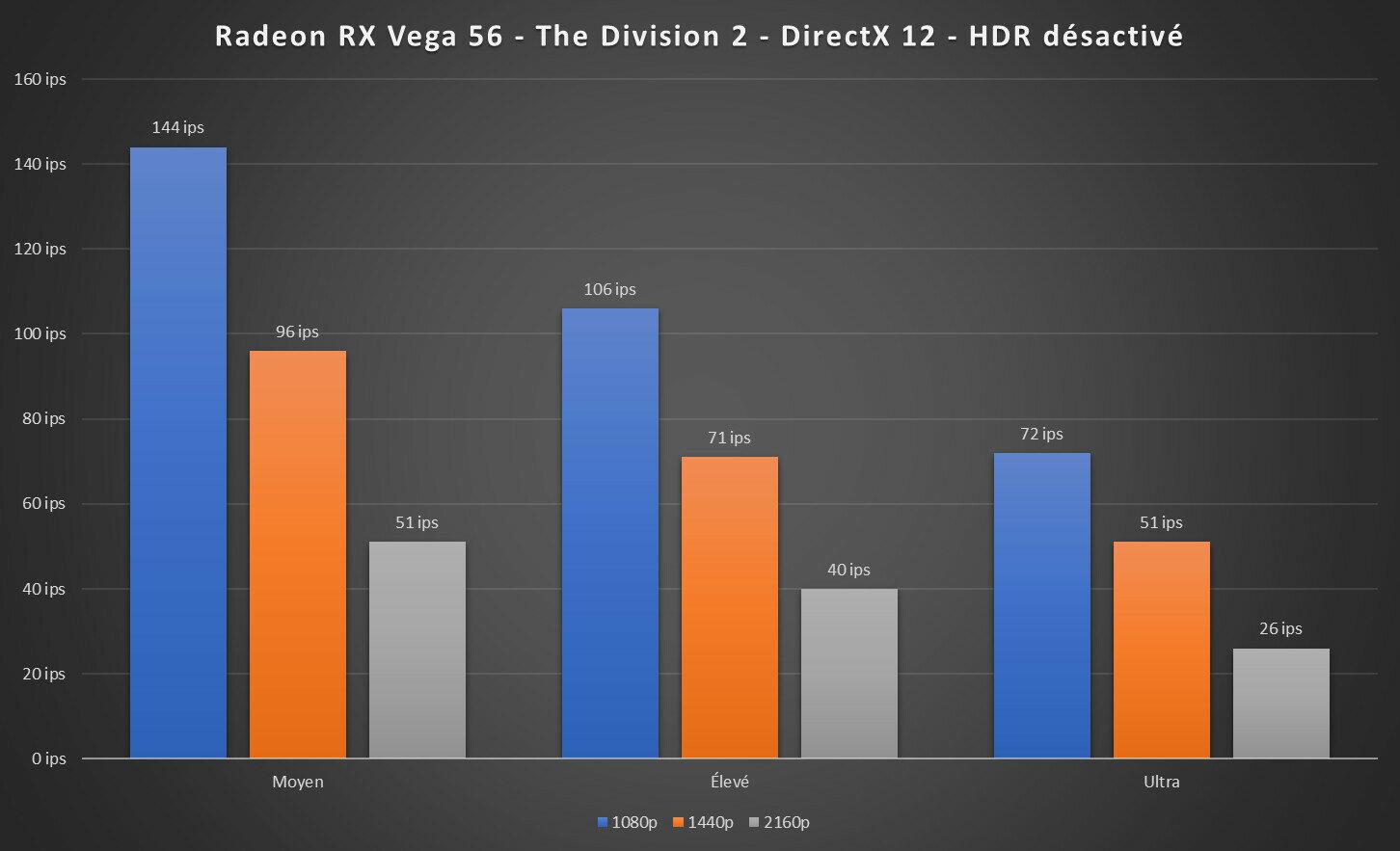 Radeon RX Vega 56 The Division 2
