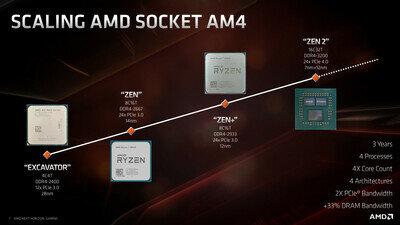AMD Zen 2 Ryzen