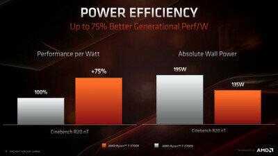 AMD Zen 2 Ryzen Architecture