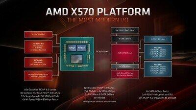 AMD Zen 2 Ryzen X570