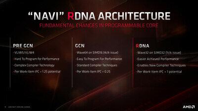 Navi Architecture