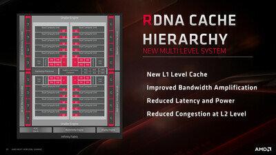 Navi Architecture Cache PCIe