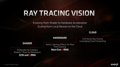 AMD RDNA2 Ray tracing Roadmap