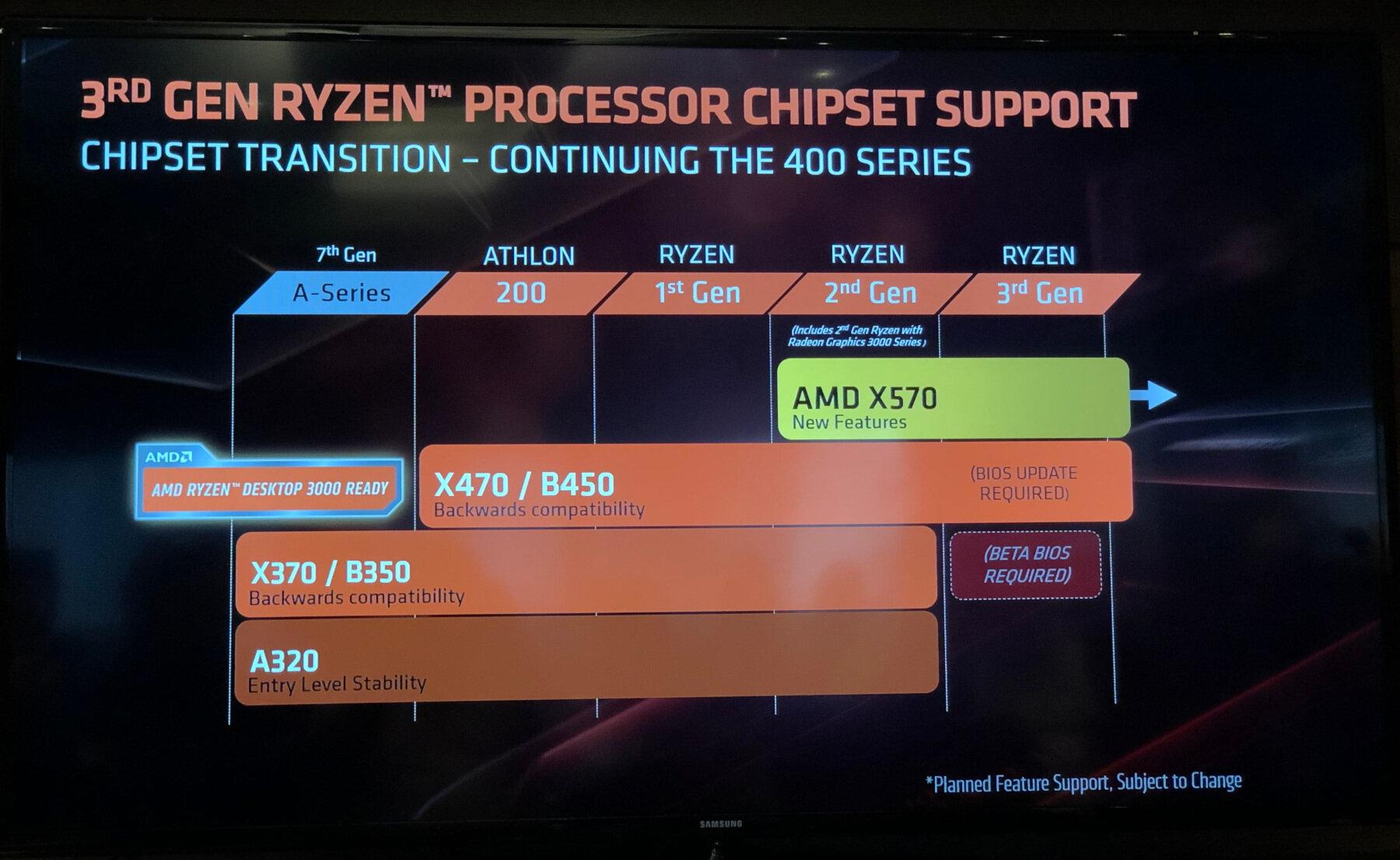 Ryzen 3ème génération Zen 2 AMD Chipset Compatibilité
