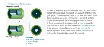 Fibre Optique Mode