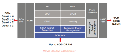 Marvell controleur SSD PCIe 4.0