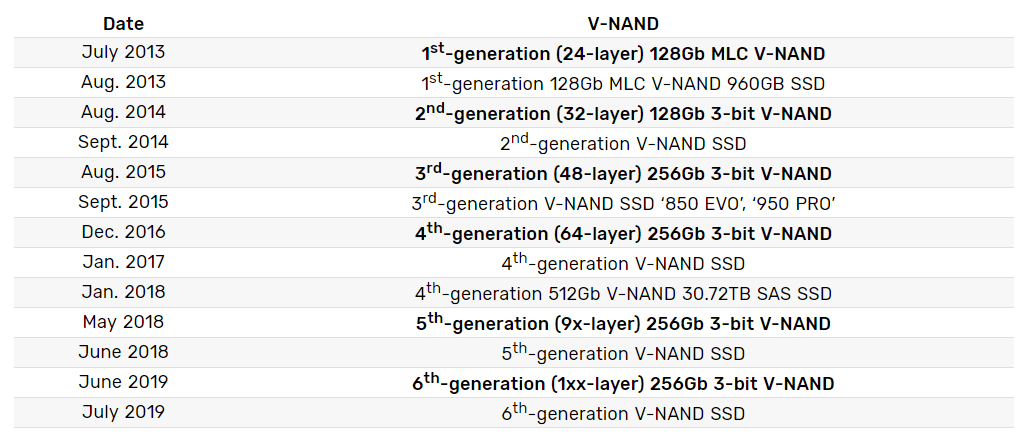 V-NAND Samsung