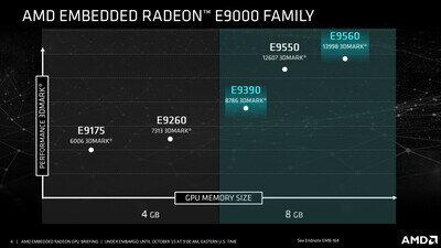 AMD Embedded E9390 E9560