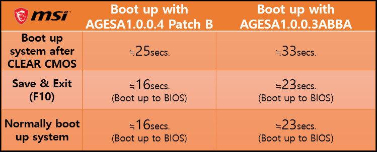 AMD MSI AGESA 1.0.0.4 Patch B