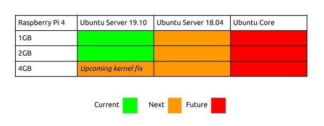 Ubuntu Raspberry Pi 4 Roadmap