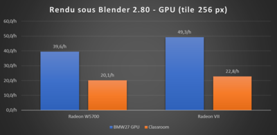 Radeon Pro W5700 Blender