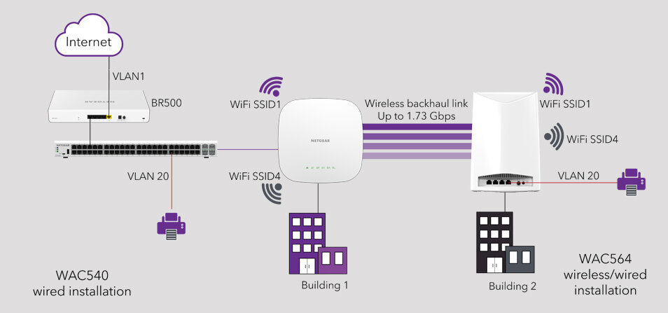 Netgear Wi-Fi WAC Mesh