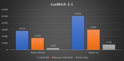 Radeon Pro W5700 LuxMark 3.1