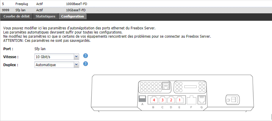 Freebox interface 10 GbE
