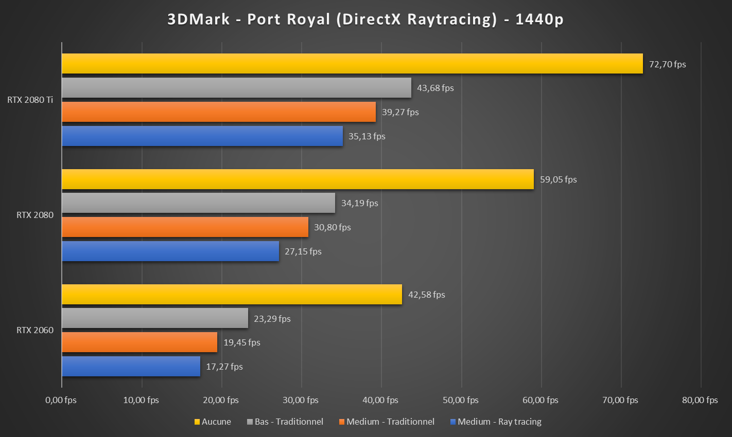 3DMark Port Royal Performances GeForce RTX