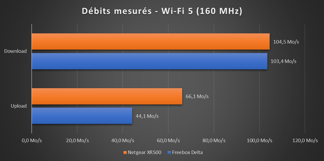 Performances Wi-Fi 160 MHz Delta XR500