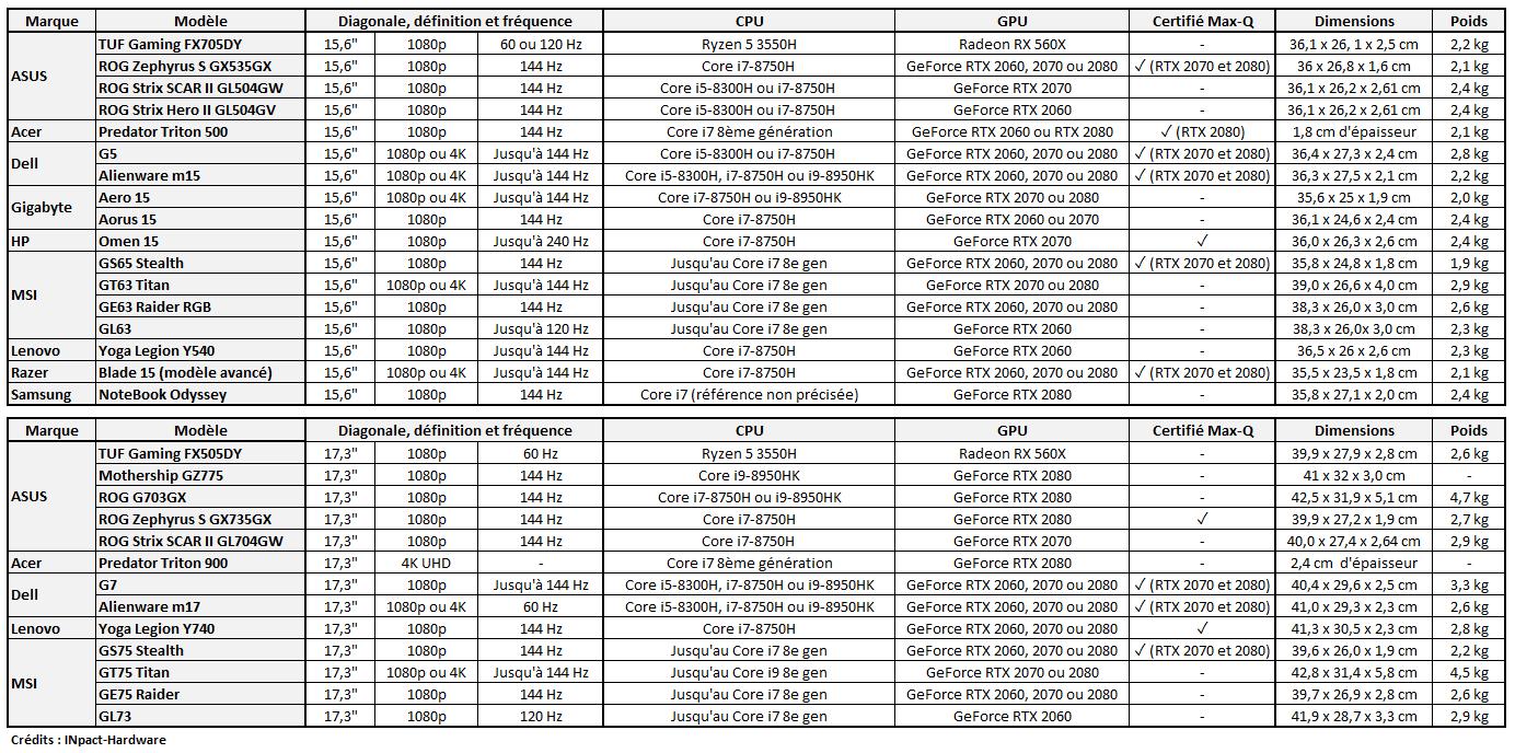 Tableau comparatif portables CES 2019