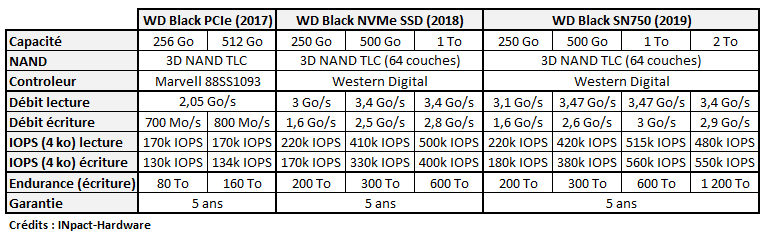 SSD Western Digital Black 2017 2018 2019 SN750