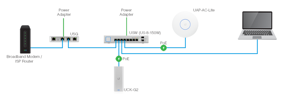 Ubiquiti Installation
