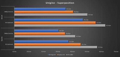 Radeon VII Benchs Unigine Superposition