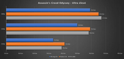 Radeon VII Benchs Assassin's Creed Odyssey