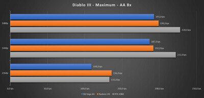 Radeon VII Benchs Diablo III