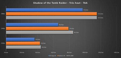 Radeon VII Benchs Shadow of the Tomb Raider