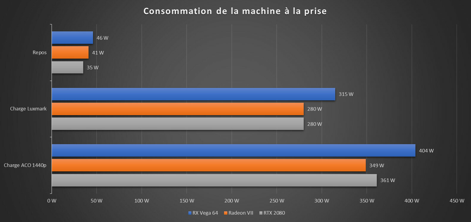 Radeon VII Benchs Consommation