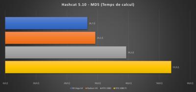 Hashcat 5.10 Benchmark Radeon VII RX Vega 64 GeForce RTX 2080 Ti